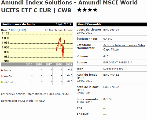 Meilleur ETF World PEA Amundi MSCI World CW8