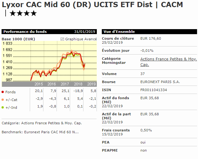 Meilleur ETF small caps PEA Lyxor CAC Mid 60 CACM