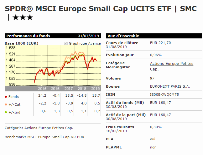 Meilleur ETF small caps PEA SPDR MSCI Europe Small Cap
