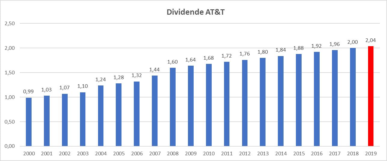 Meilleur rendement dividend aristocrats US AT&T