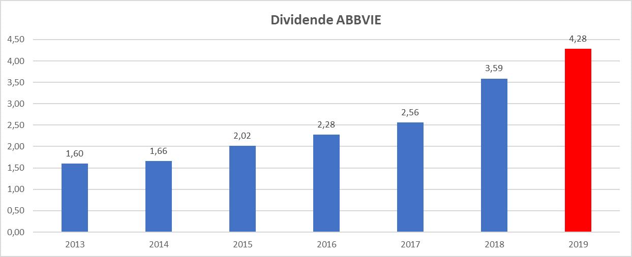 Meilleur rendement dividend aristocrats US Abbvie