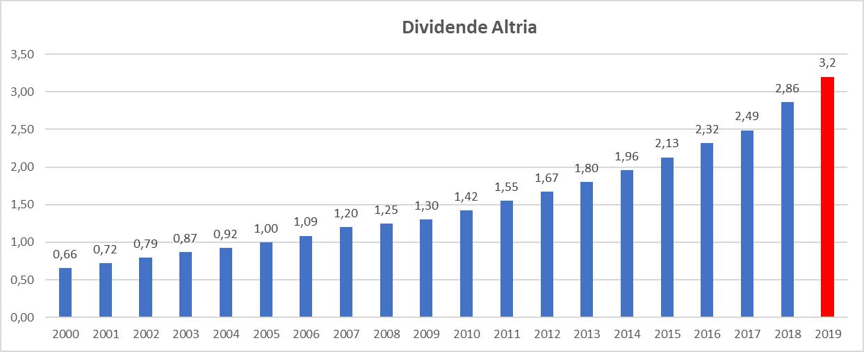 Meilleur rendement dividend aristocrats US Altria