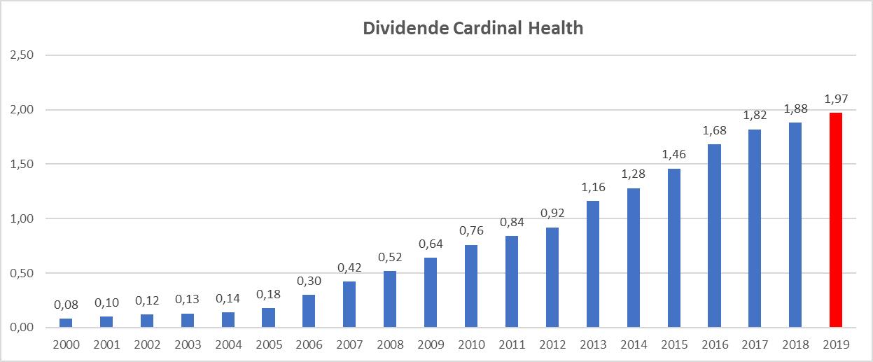Meilleur rendement dividend aristocrats US Cardinal Health