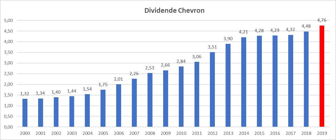 Meilleur rendement dividend aristocrats US Chevron