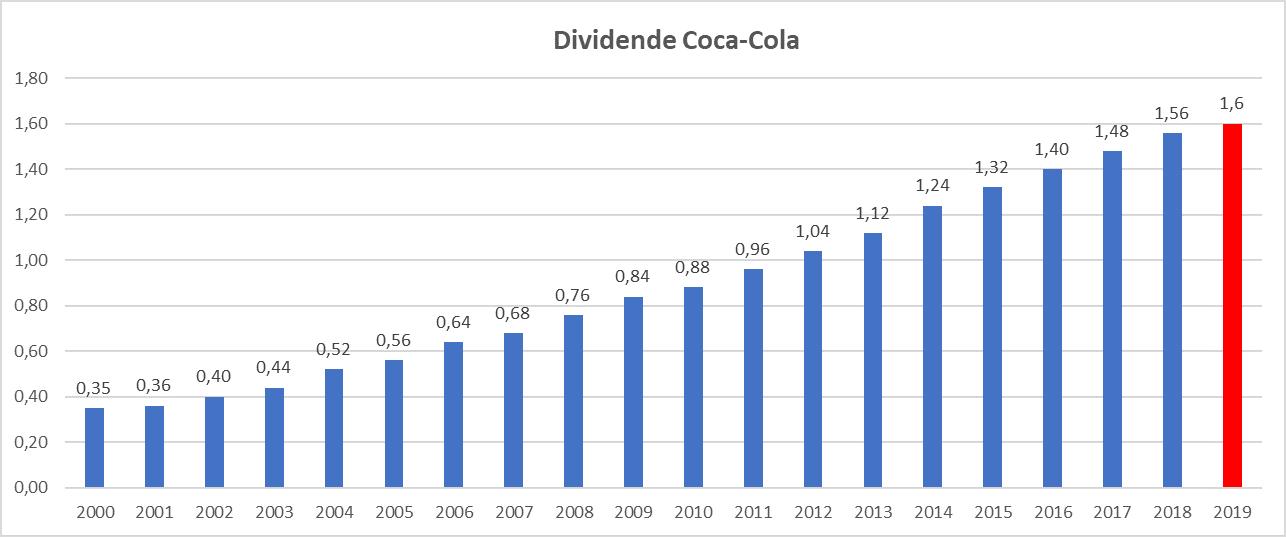 Meilleur rendement dividend aristocrats US Coca Cola