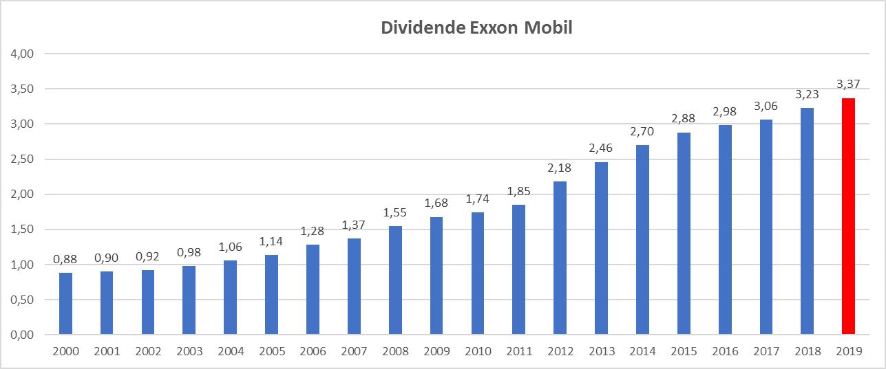 Meilleur rendement dividend aristocrats US Exxon Mobil