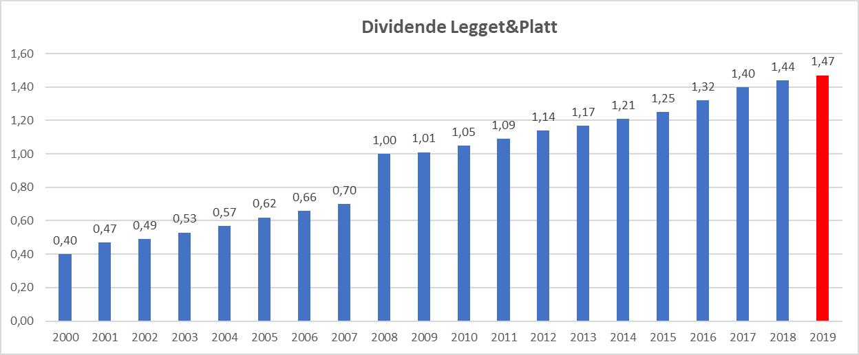 Meilleur rendement dividend aristocrats US Legget&Platt