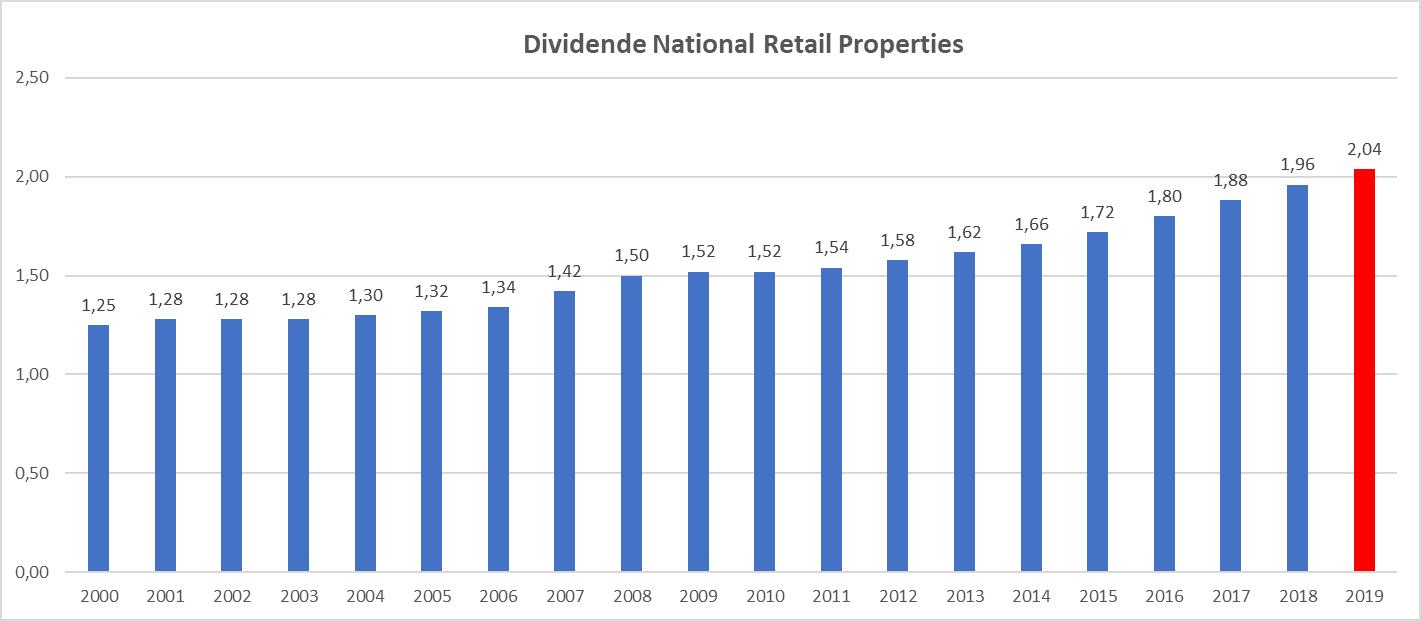 Meilleur rendement dividend aristocrats US National Retail Properties