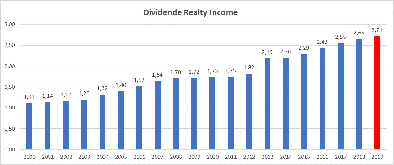 Meilleur rendement dividend aristocrats US Realty Income