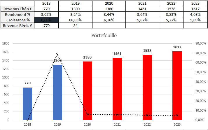 Suivi dividendes Février 2019