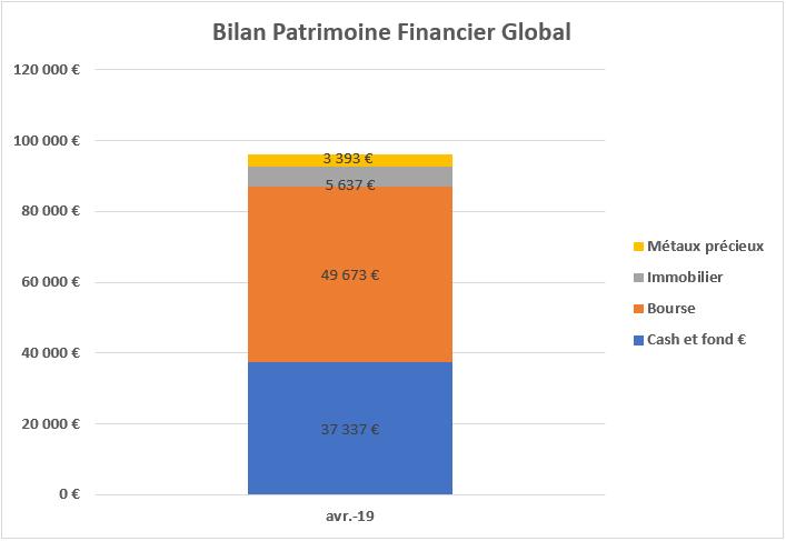 Bilan patrimoine financier Avril 2019