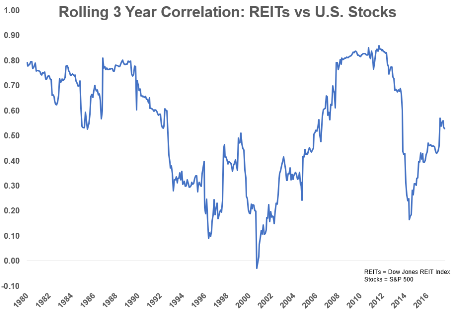Correlation immobilier bourse REITs et S&P500