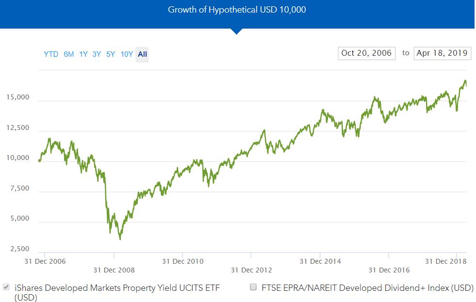 Investir immobilier bourse ETF Ishares IWDP