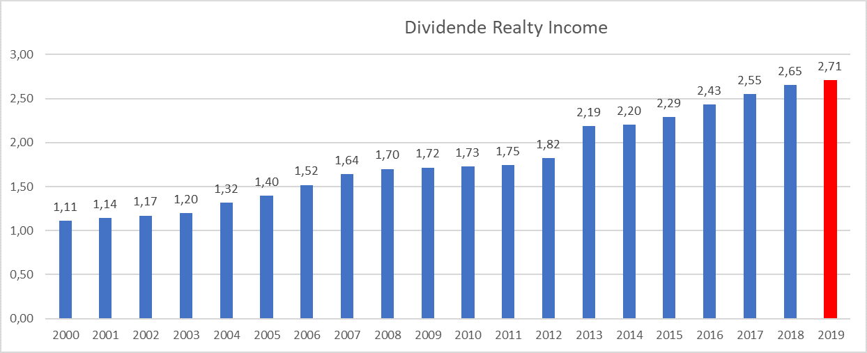 Investir immobilier bourse dividende Realty Income