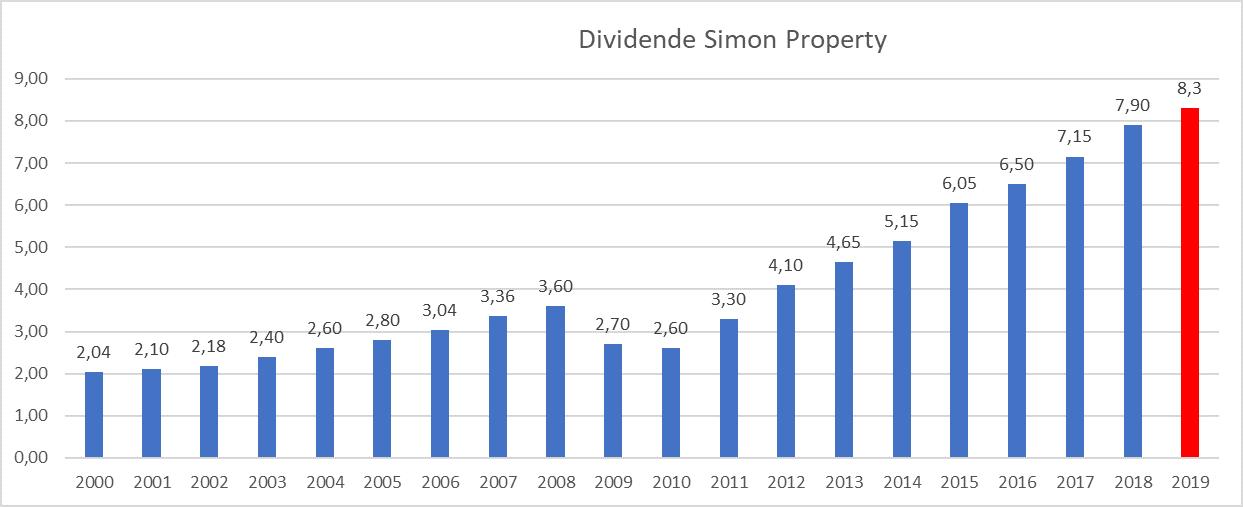 Investir immobilier bourse dividende Simon Property