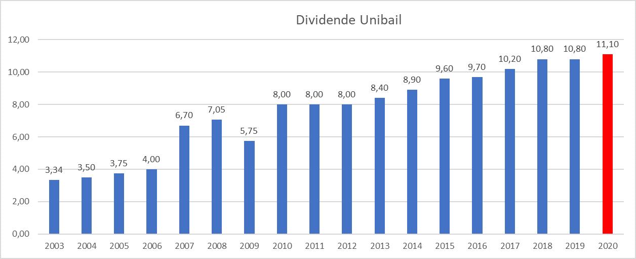 Investir immobilier bourse dividende Unibail