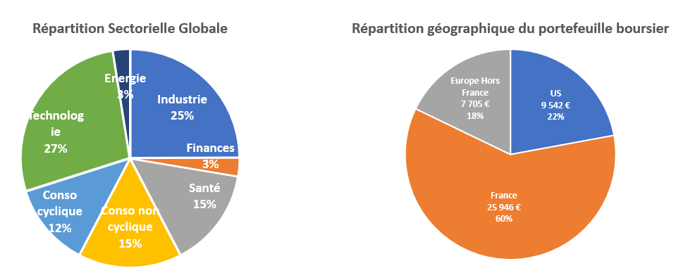 Repartition geographique et sectorielle portefeuille bourse Avril 2019