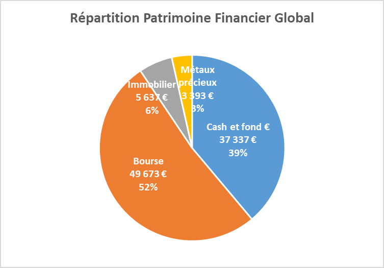 Repartition patrimoine financier Avril 2019