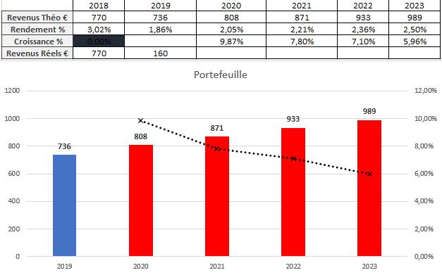 Suivi dividendes Avril 2019
