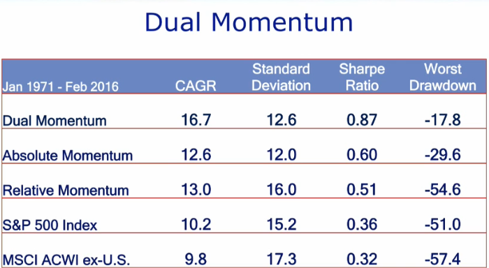 Performance Dual Momentum bourse