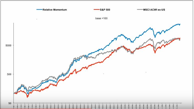 Relative Momentum bourse