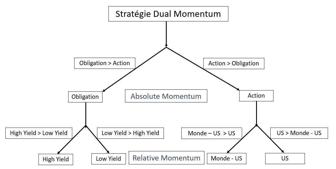 Strategie Dual Momentum bourse