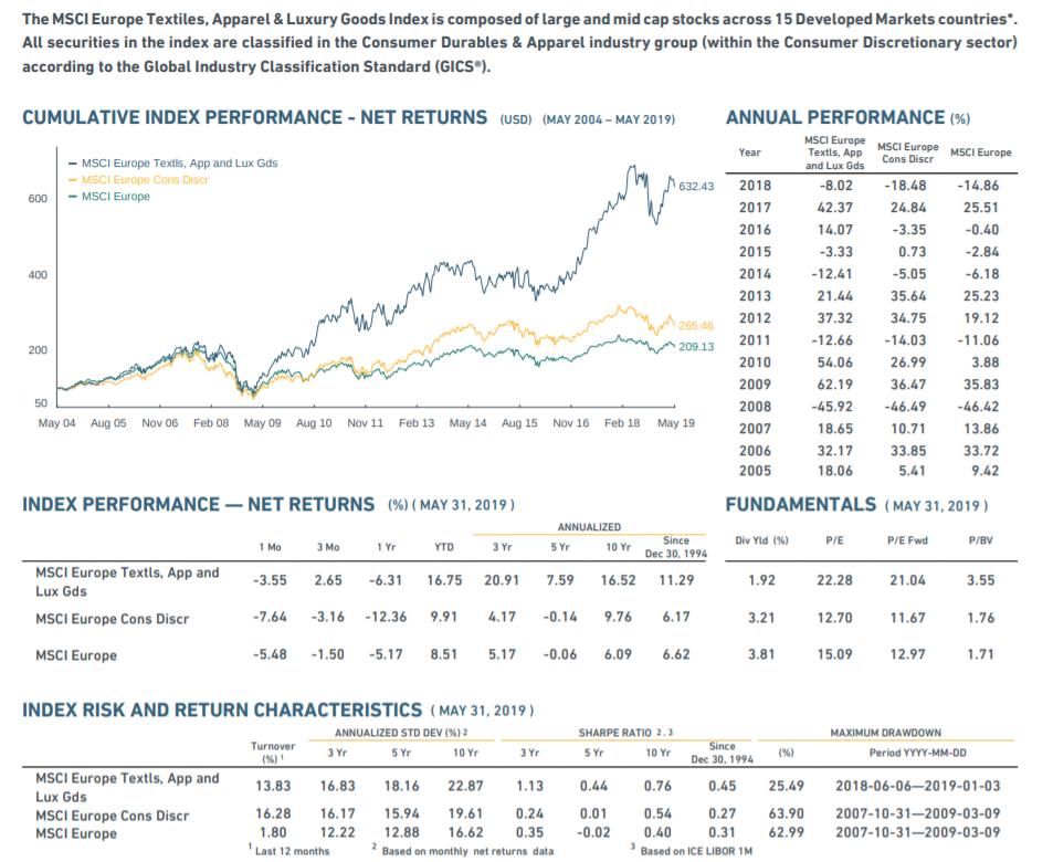 ETF sectoriel luxe bourse MSCI Europe Luxury