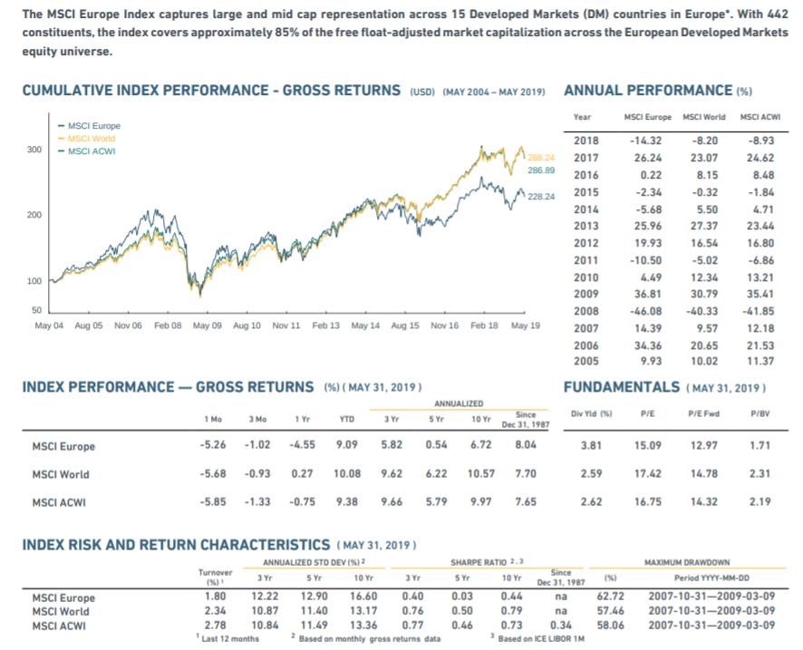 MSCI Europe ETF
