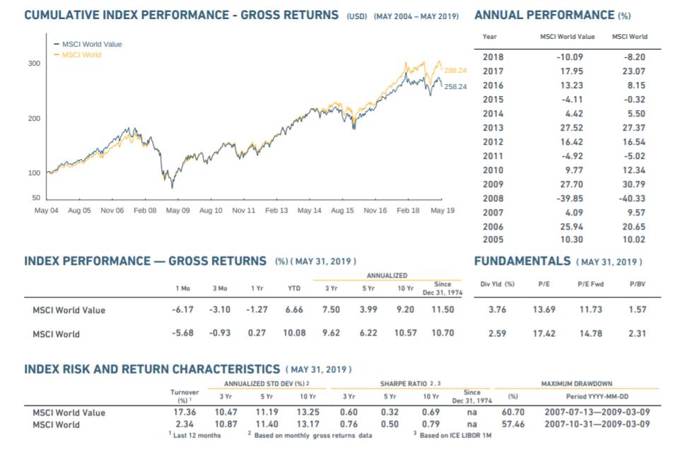 MSCI World Value Index