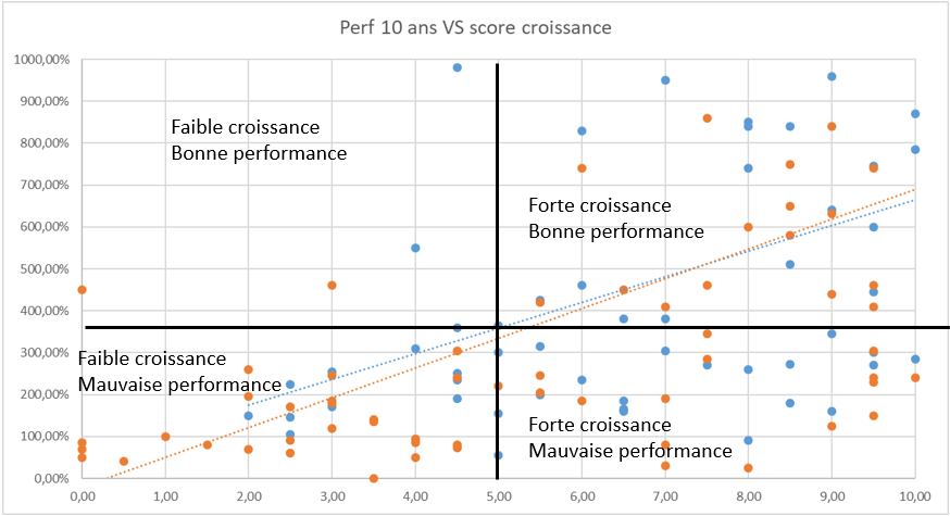 Screener bourse croissance et performance