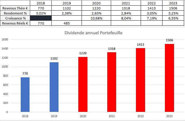 Suivi dividendes Juin 2019