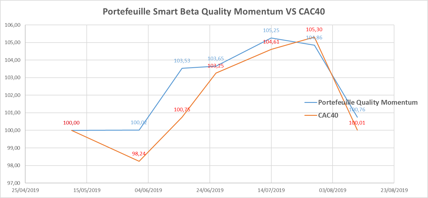 Smart Beta Quality Momentum performance Aout 2019