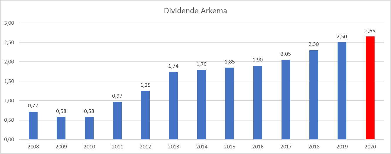 Presque Dividend Aristocrats France Arkema