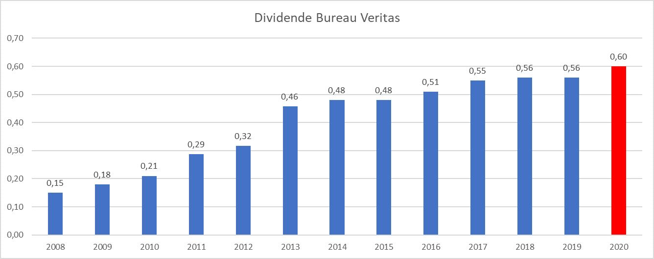 Presque Dividend Aristocrats France Bureau Veritas