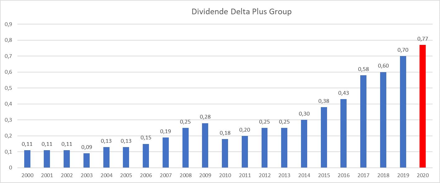 Presque Dividend Aristocrats France Delta Plus Group