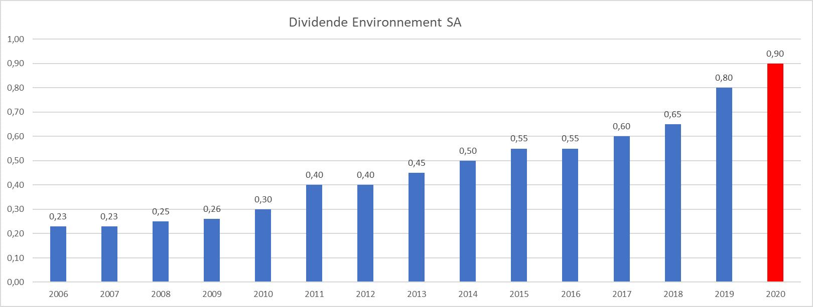 Presque Dividend Aristocrats France Environnement SA