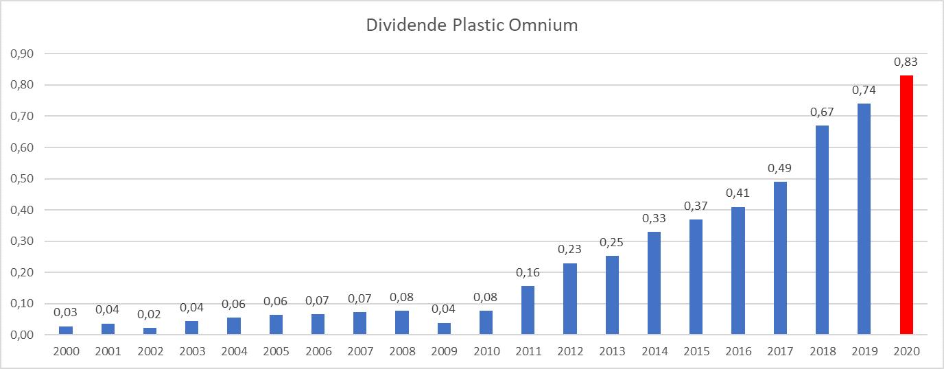 Presque Dividend Aristocrats France Plastic Omnium