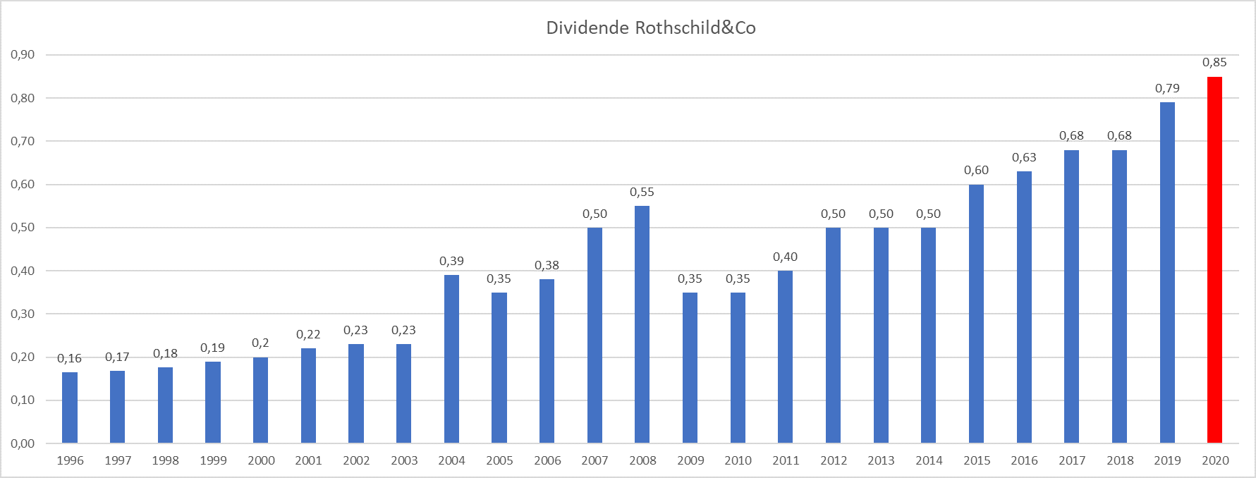 Presque Dividend Aristocrats France Rothschild