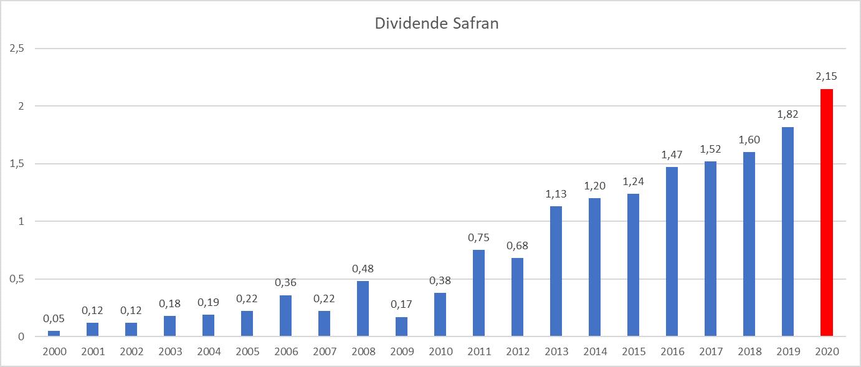 Presque Dividend Aristocrats France Safran
