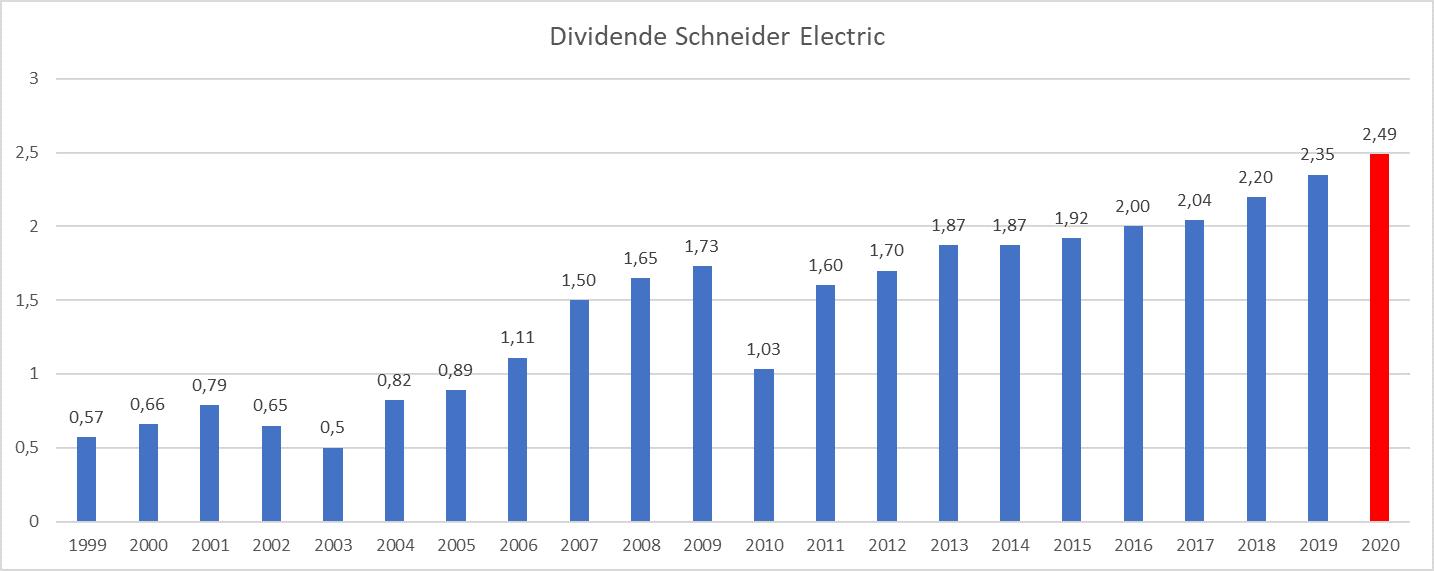 Presque Dividend Aristocrats France Schneider Electric
