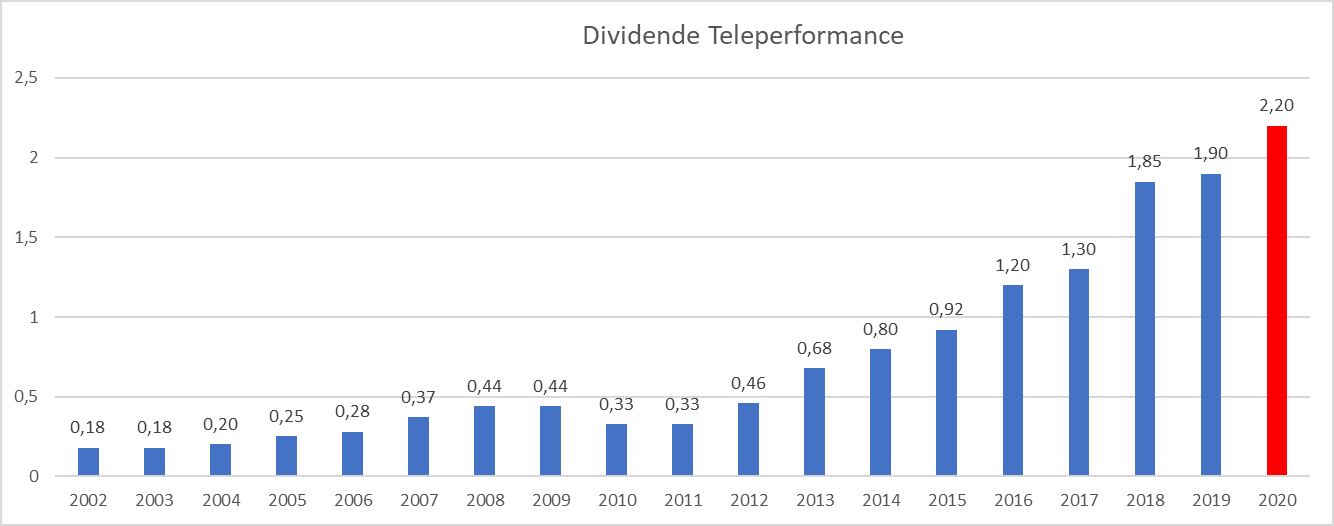 Presque Dividend Aristocrats France Teleperformance