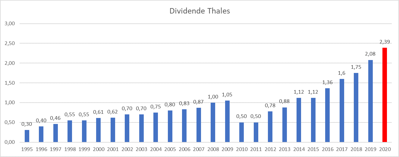 Presque Dividend Aristocrats France Thales