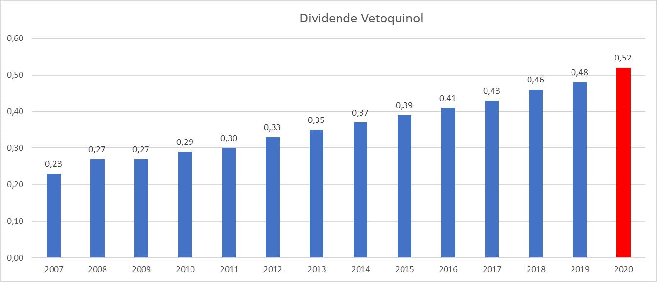 Presque Dividend Aristocrats France Vetoquinol