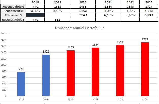 Suivi dividendes Aout 2019