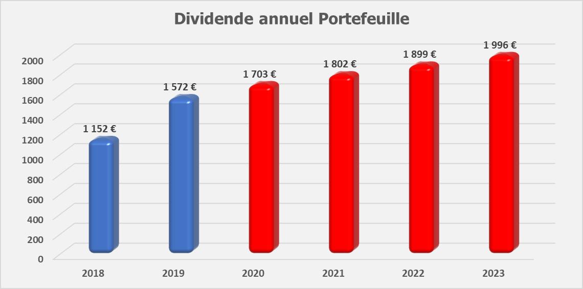 Suivi dividendes Septembre 2019