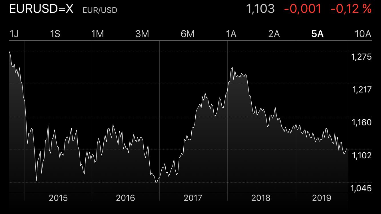 taux de change evolution EUR USD 5 ans