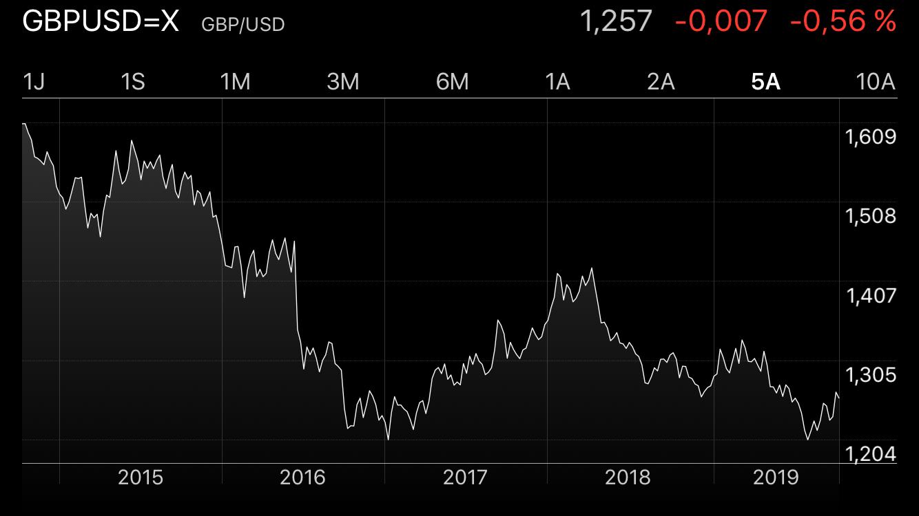 risque de change evolution GBP USD 5 ans