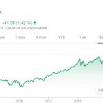 La bourse monte et je suis triste