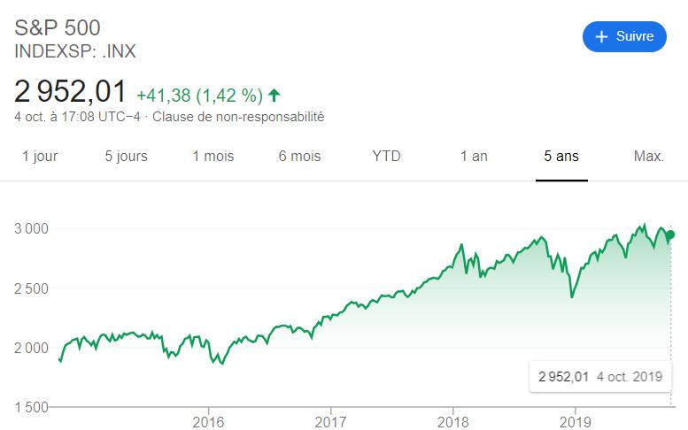 bourse evolution S&P500 au plus haut