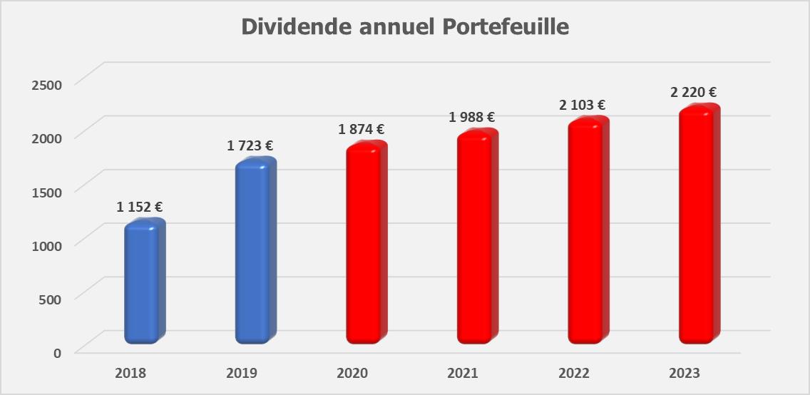 Suivi dividendes Novembre 2019